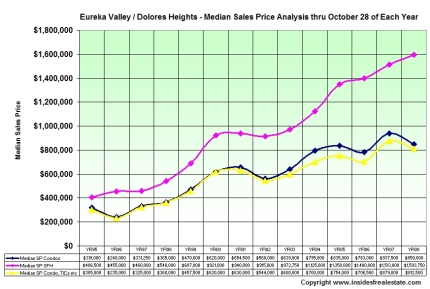 Median Sales Prices - Click to Zoom