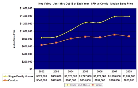 Single Family Home vs. Condo Median Sales Prices in Noe Valley thru Oct. 15