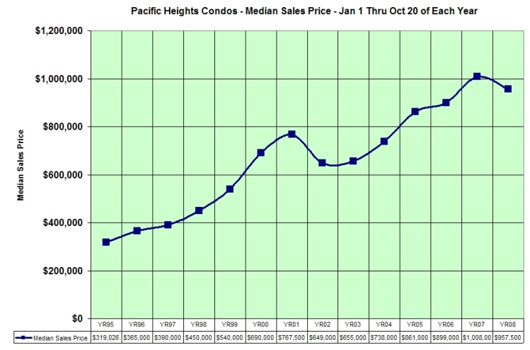 Pac Heights Condo Performance Since '95 - Click to Zoom