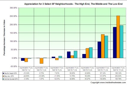 How you fared if you held your property for this long.... (click to enlarge)