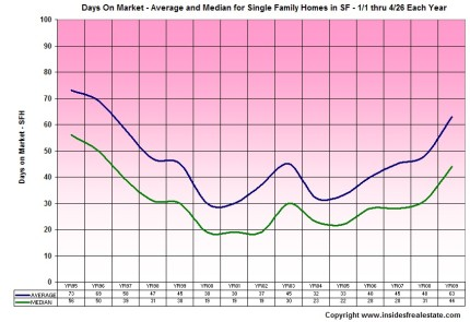 DOM Trends for Single Family Homes (click to enlarge)
