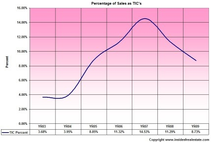 Percentage of total sales attributed to TICs over time (click to enlarge)