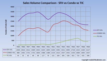 Sales Volume Comparison (click to enlarge)